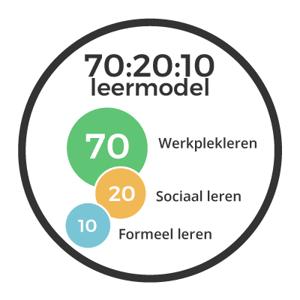 70-20-10 leermodel